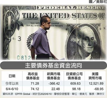避險買盤助陣 三大債券基金 連三周獲追捧