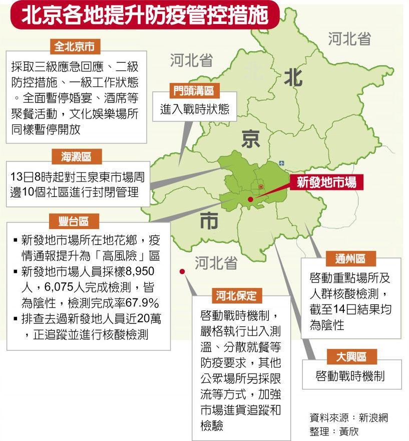 北京各地提升防疫管控措施