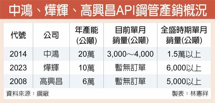 中鴻、燁輝、高興昌API鋼管產銷概況