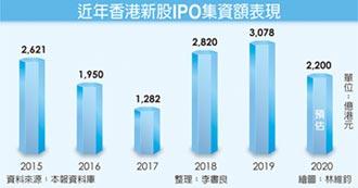 中概股回歸 港IPO集資額上看2,200億港元