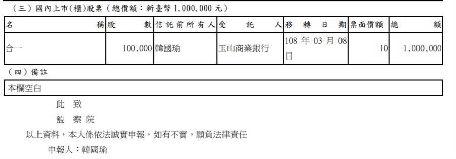 (圖/摘自監察院財產申報資料)