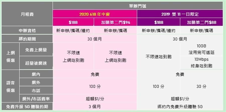 2020「618年中慶」資費 vs. 2019「雙11一日限定」資費。(台灣之星提供/黃慧雯台北傳真)