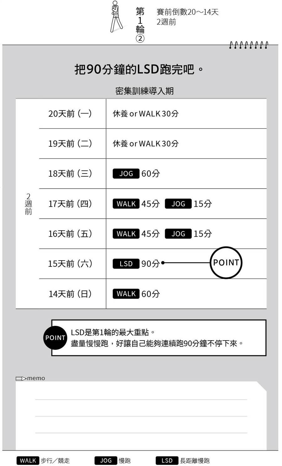 密集訓練導入日程表。(圖/台灣東販出版提供)