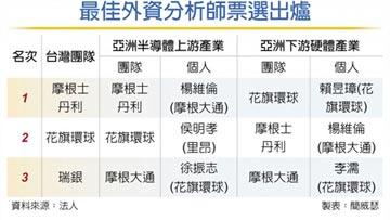 《機構投資人》雜誌票選最佳外資 楊維倫、賴昱璋 奪第一