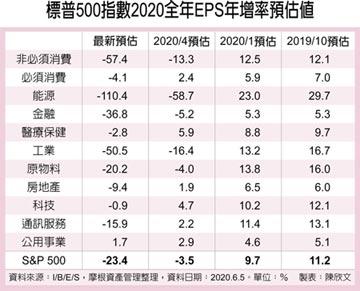 質優股債均衡配置 抗震保利
