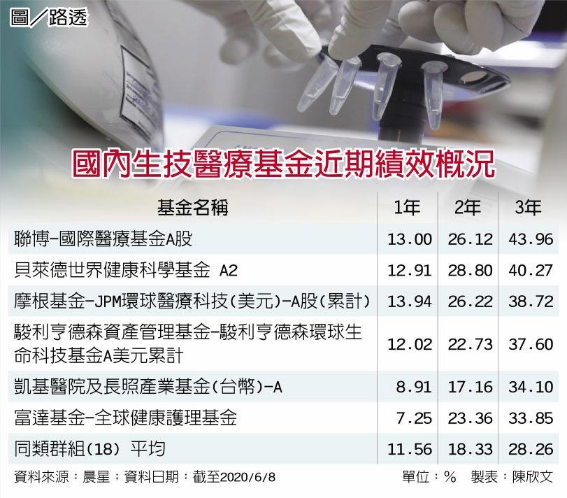 國內生技醫療基金近期績效概況