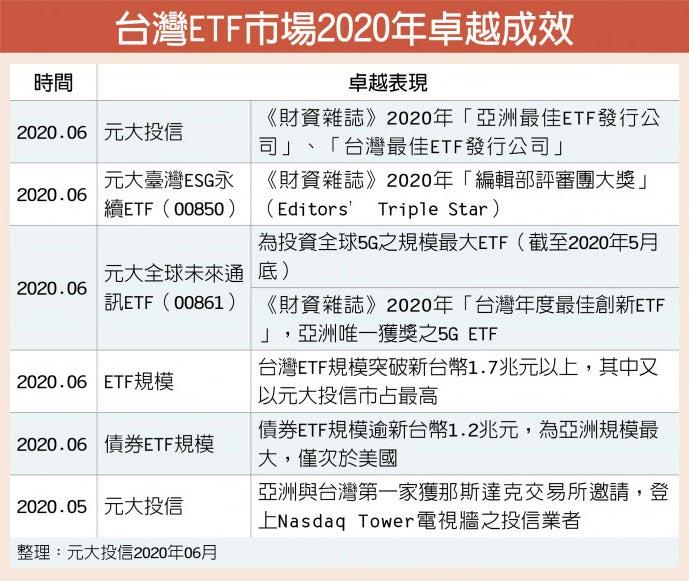 台灣ETF市場2020年卓越成效