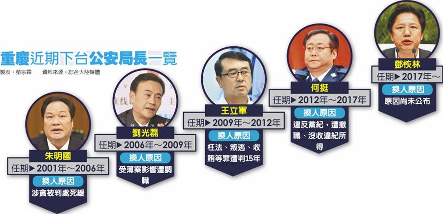 重慶近期下台公安局長一覽