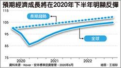 安本標準投信投資長彭炫通:全球經濟下半年復甦反彈