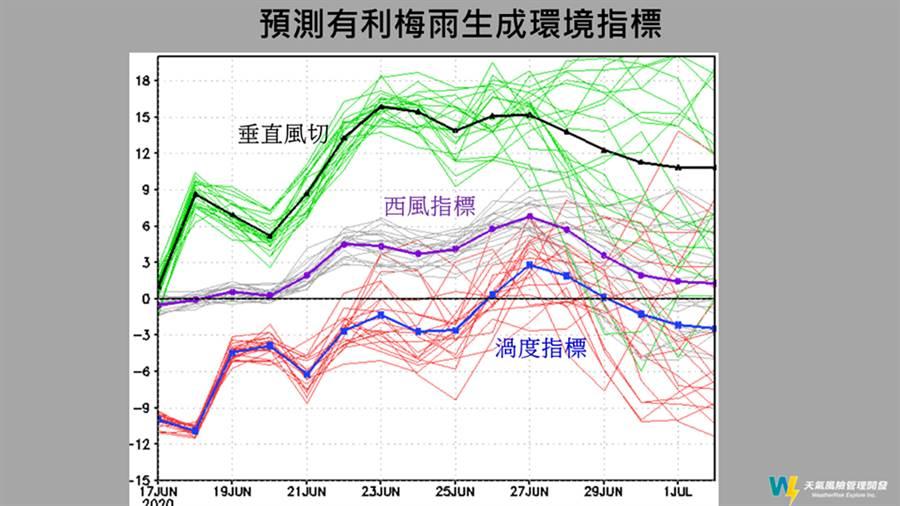 最新觀測資料顯示,南方的太平洋高壓勢力持續偏強,使得梅雨鋒面下不來了。(圖擷自賈新興臉書)