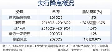 央行18日理監事會 降不降息 市場看法五五波