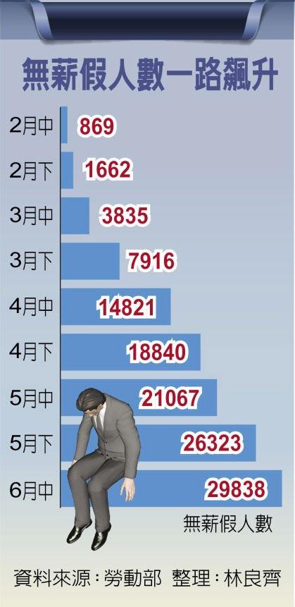 無薪假人數一路飆升