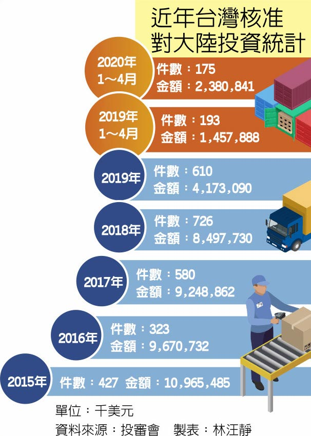 近年台灣核准對大陸投資統計
