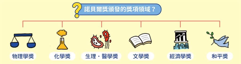 諾貝爾獎頒發的獎項領域。(圖/台灣東販提供)
