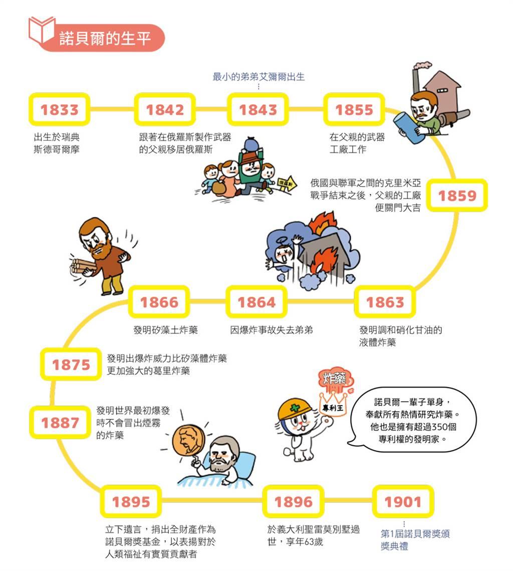 諾貝爾的生平。(圖/台灣東販提供)