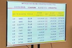 《金融股》財政部續掌彰銀經營權 台新金拿1+3席