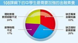滙豐:老師缺乏理財知識 108課綱遇難題