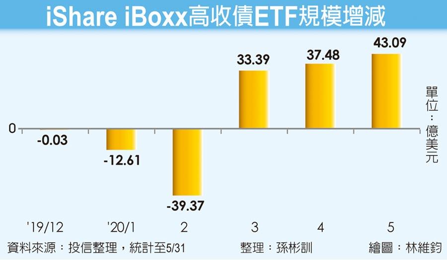 iShare iBoxx高收債ETF規模增減