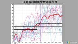 7月可能缺颱?賈新興:颱風大爆發時間延後