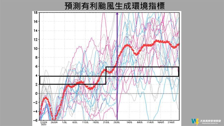 氣象專家賈新興表示,颱風生成爆發期將落在7月26日之後,比原預佑晚近20天。(圖擷自天氣風險管理公司)