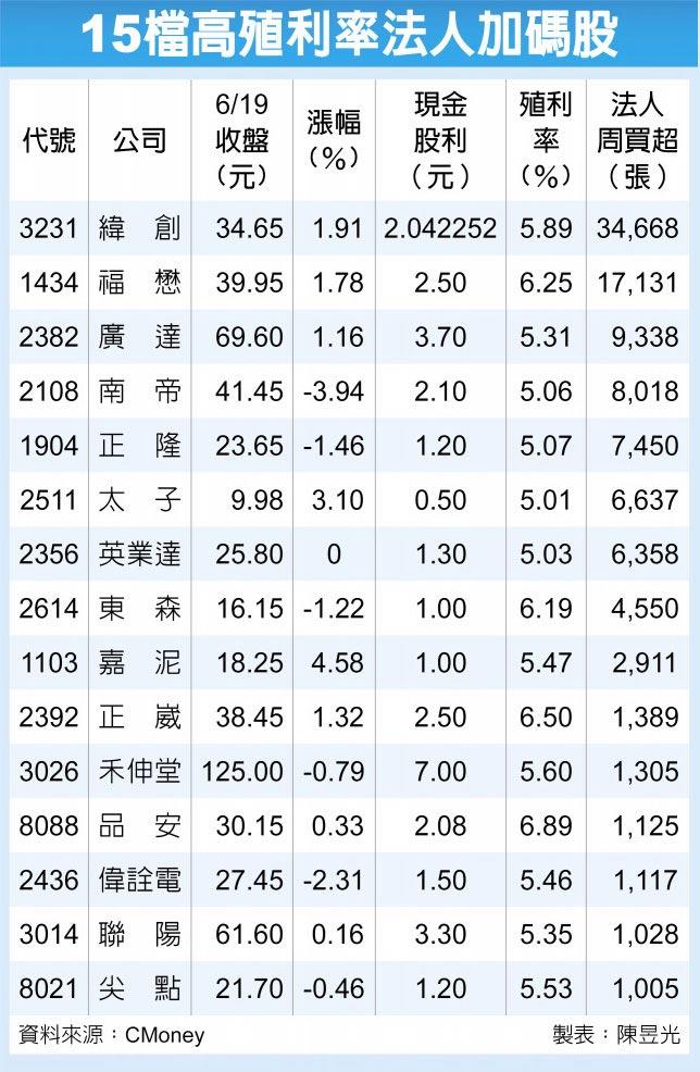 15檔高殖利率法人加碼股
