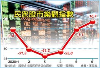 樂觀看台股 國民信心連三升