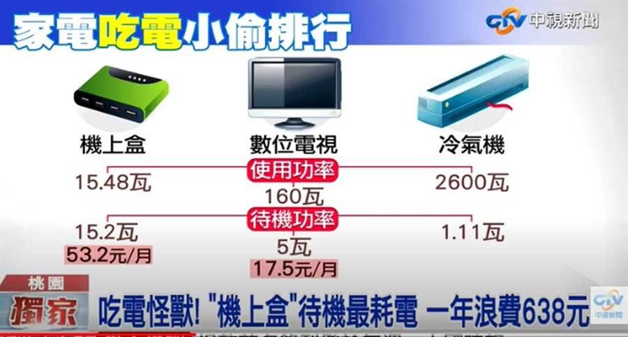 電視機上盒的待機耗電量是冷氣的15倍。(截自中視新聞畫面)