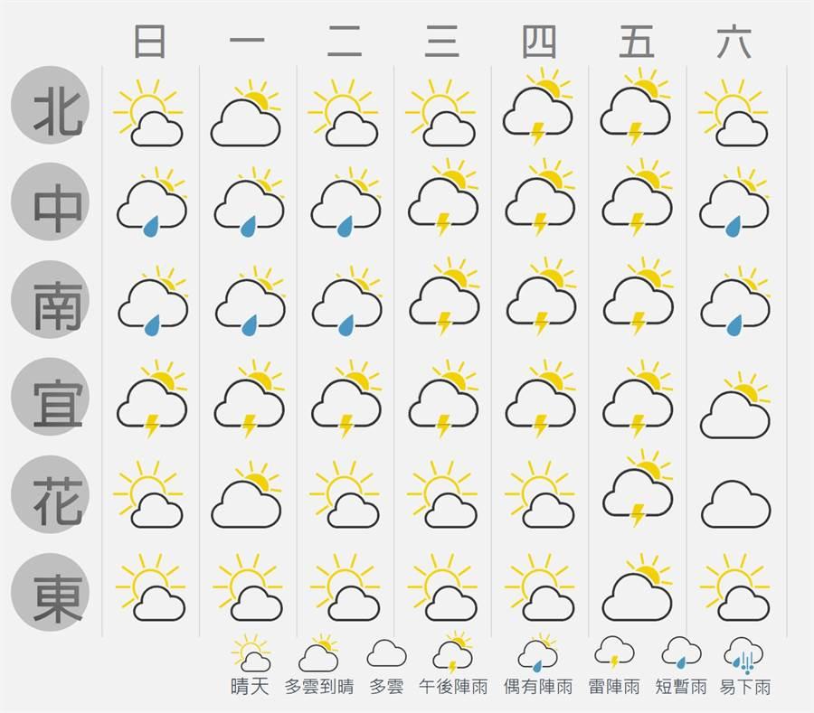 此為最新一周天氣預測圖。(圖擷自台灣颱風論壇)