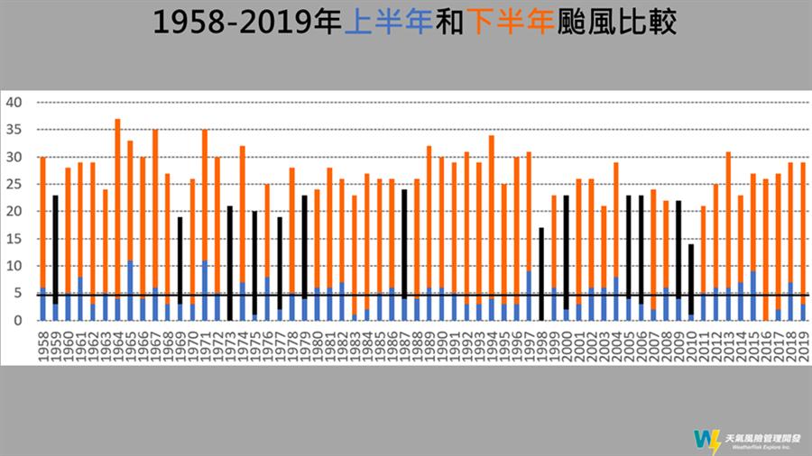圖為1958年到2019年,上半年與下半年的颱風比較。(翻攝自 賈新興臉書)