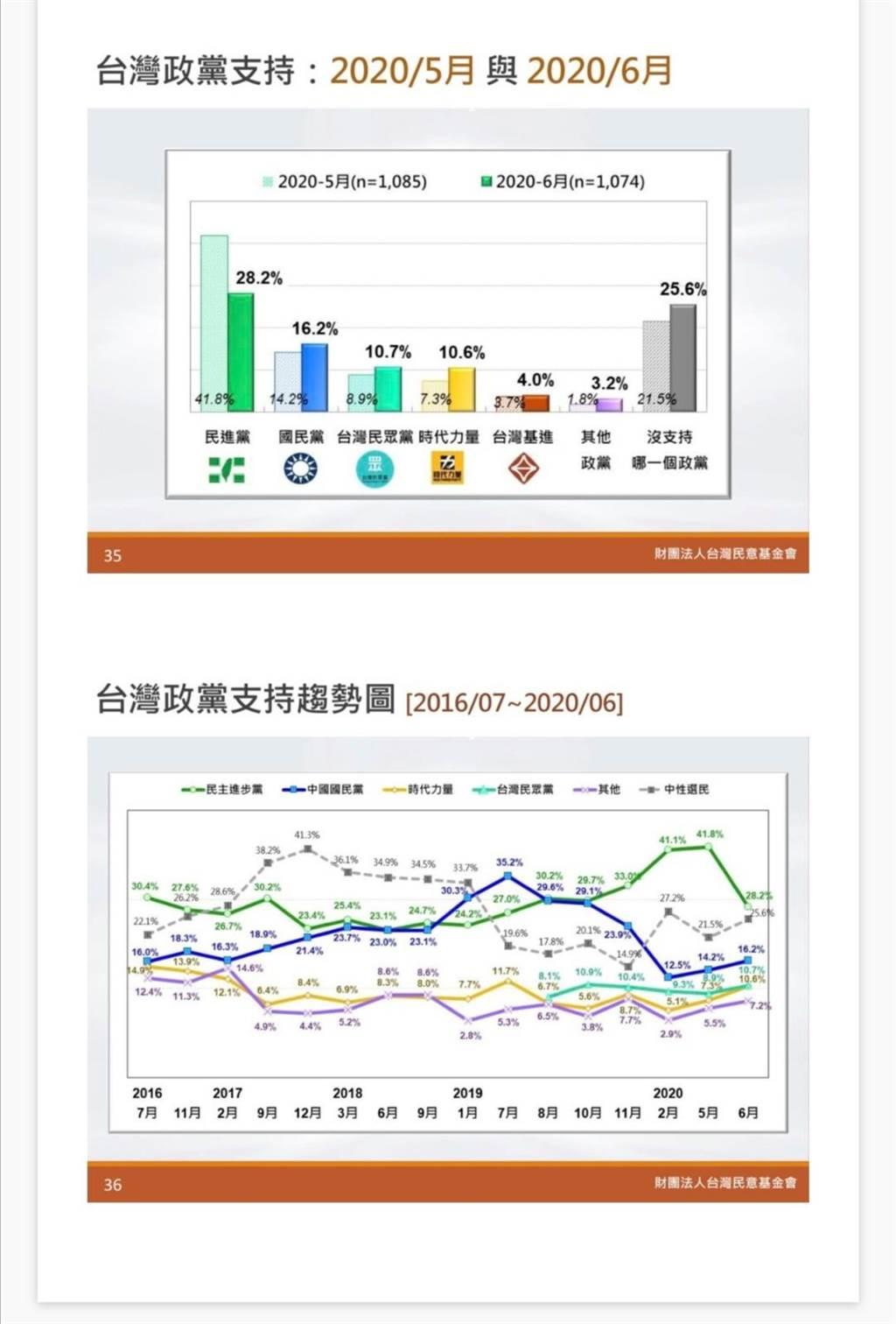 台灣民意基金會提供