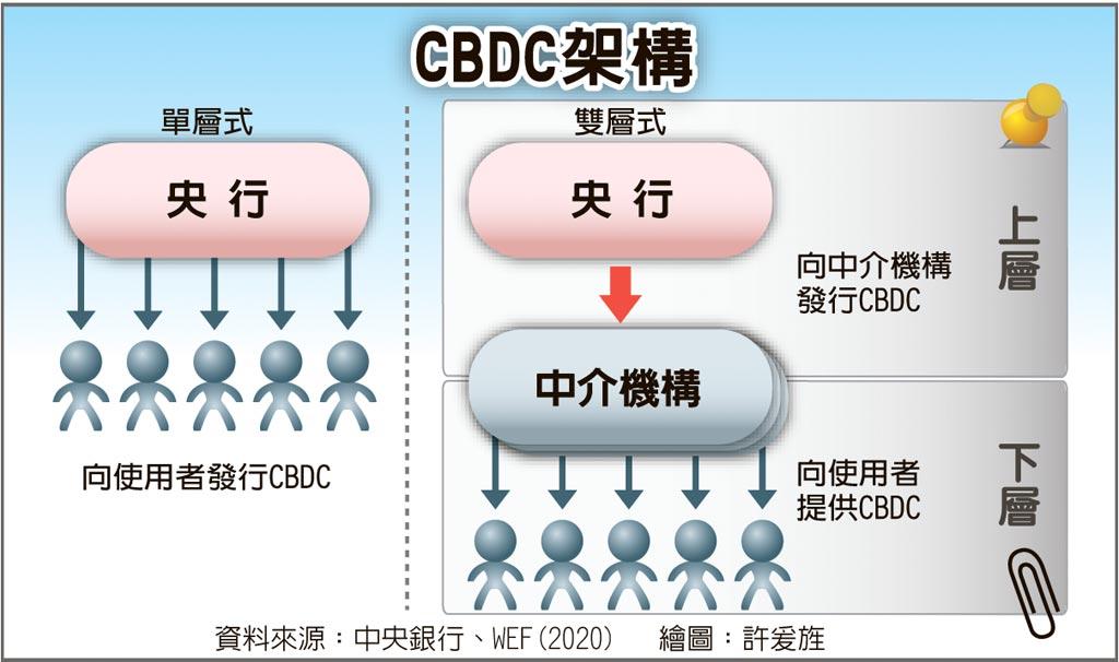 CBDC架構