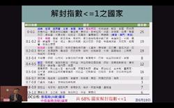 北京疫情突嚴峻 台大公衛學院:兩會後才爆發耐人尋味