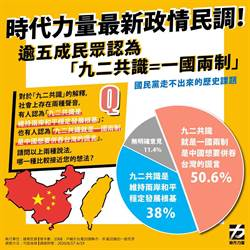 時代力量:逾半台灣民眾認為 92共識就是一國兩制