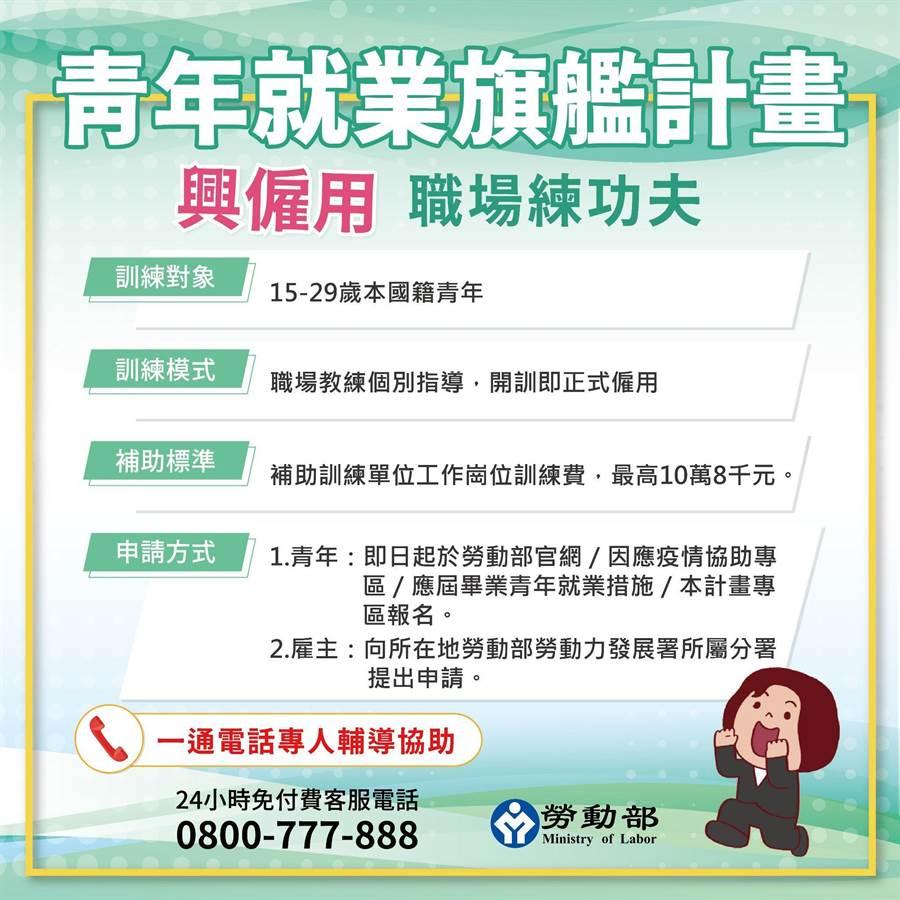 青年就業旗艦計畫即起開放申請。(勞動部提供)