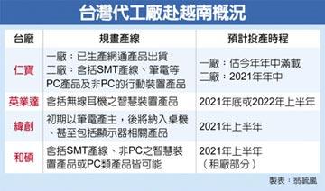 電子大廠加速前進越南 增「非中」產能