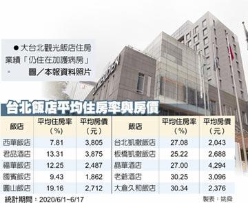 台北飯店業 恐爆裁員減薪潮