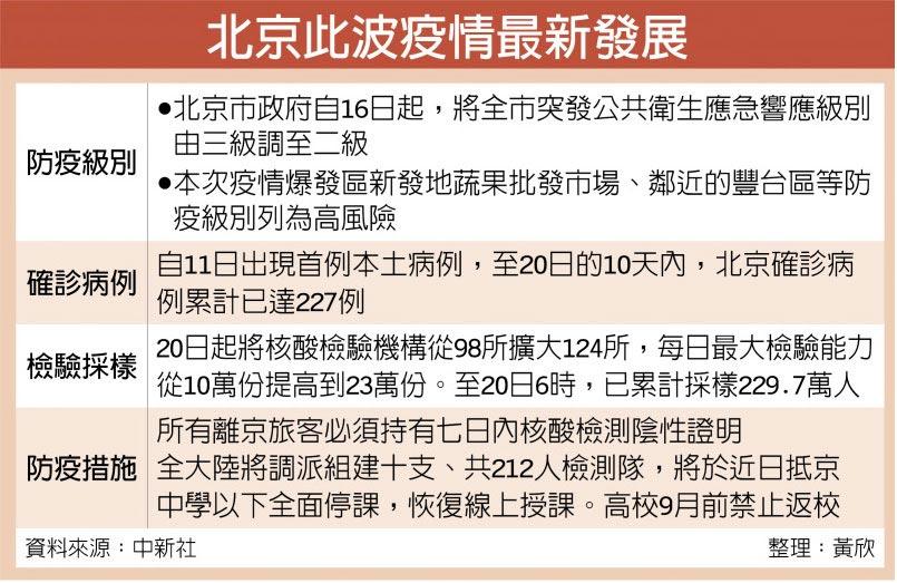 北京此波疫情最新發展