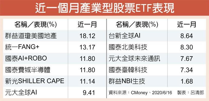 近一個月產業型股票ETF表現