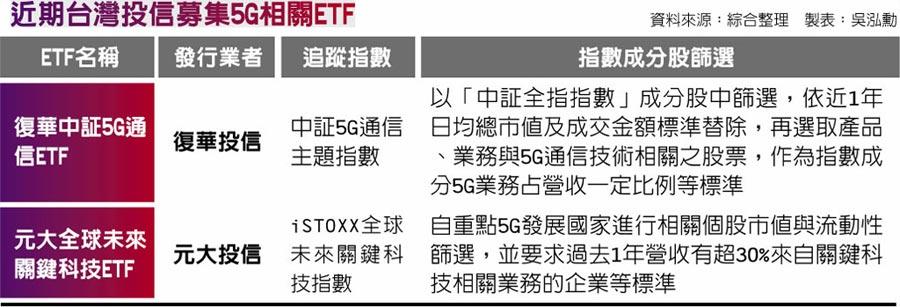 近期台灣投信募集5G相關ETF