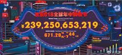 富達國際:618購物節提振中國消費市場?
