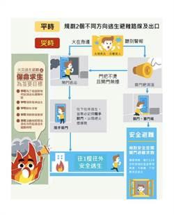 台南住宅火災造成4人死亡 消防署提醒應變逃生要領