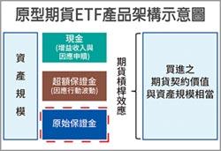 ETF系列專題報導—期貨ETF特性及風險(上)-期貨ETF與證信託ETF差異