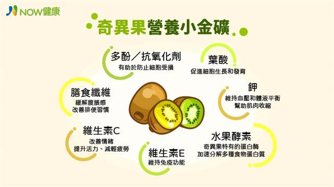 奇異果營養小金礦富含多種營養素,不止可以當水果吃,也可以做成各式各樣小點心,享受美味又能兼顧健康。(圖/NOW健康製作)