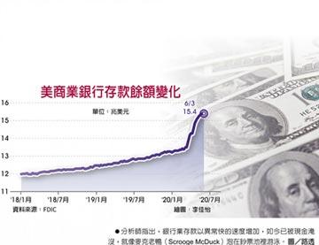 銀根氾濫 美銀行存款暴增2兆美元