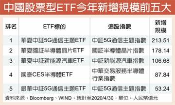 復華中國5G通信ETF 搶商機