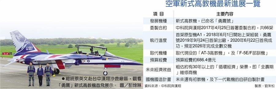 空軍新式高教機最新進展一覽 總統蔡英文赴台中漢翔沙鹿廠區,觀看「勇鷹」新式高教機首飛展示。圖/彭媁琳
