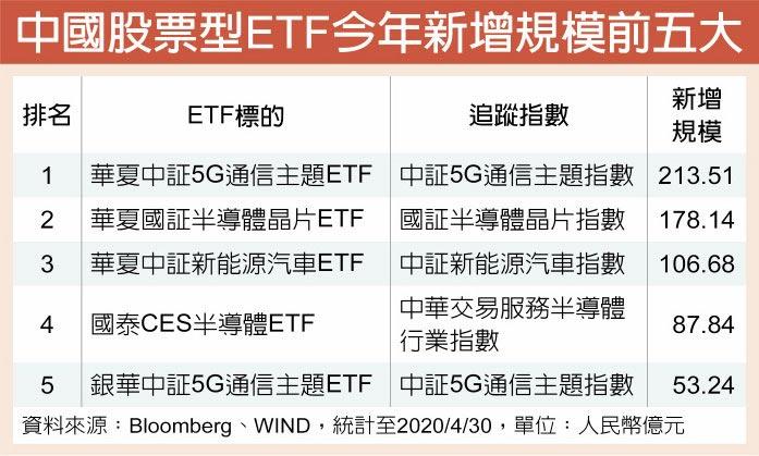 中國股票型ETF今年新增規模前五大