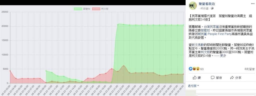 臉書粉絲專頁「聲量看政治」提及,蔡壁如從昨晚9點至今,聲量暴衝到20000點,同一時刻,民眾黨主席柯文哲的聲量僅3000至6000點。(擷取自臉書粉專-聲量看政治)
