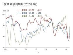 台經院景氣預報!好天氣來了 三營業氣候測驗點齊上揚