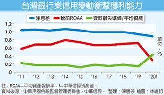 銀行業今年ROA 恐十年新低